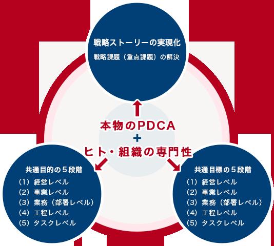 支援スタイルC(実現化フェーズ)